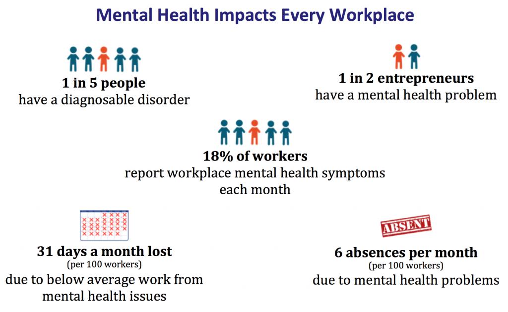 MentalHealthImpactsWorkplaceMHMediateInfographic